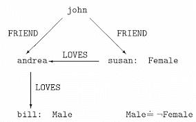 logic-descriptive-dl